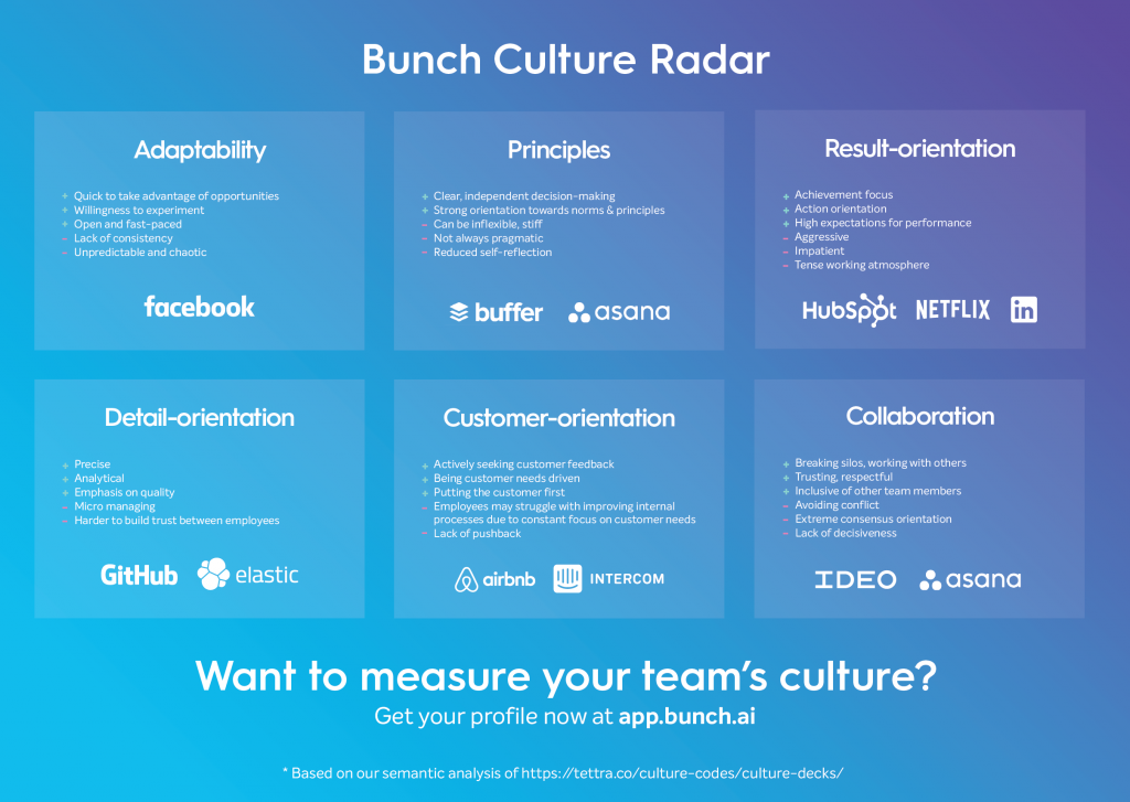 Bunch culture radar strong culture