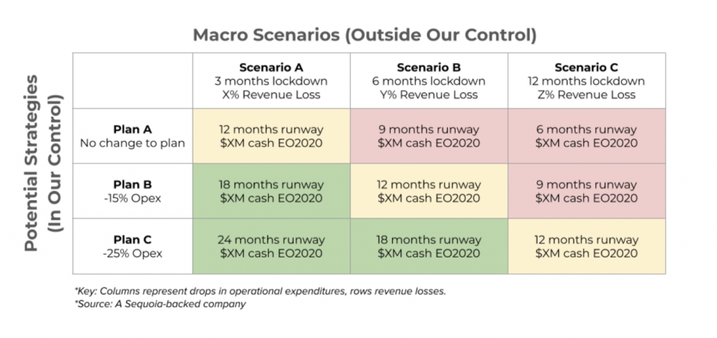 The Matrix for COVID-19 from Sequoia Capital